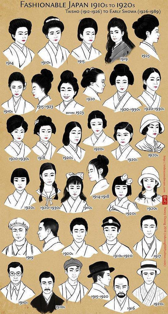 La mode japonaise entre 1900 et 1930