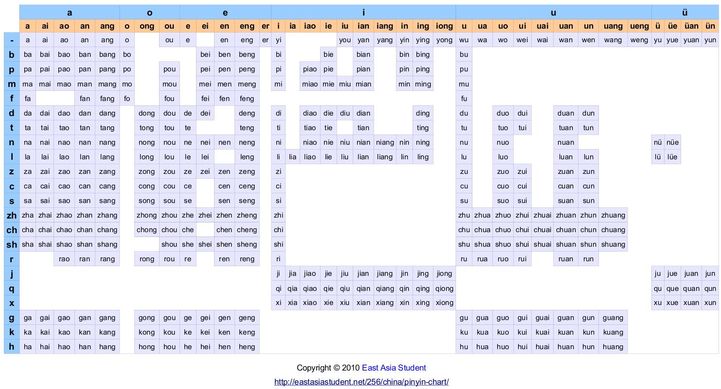 Tableau du pinyin